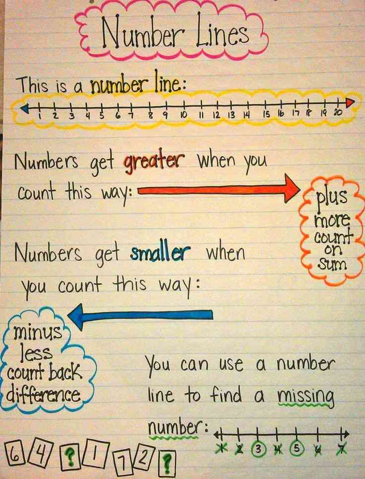 number line charts and visuals make mathematics easy to understand
