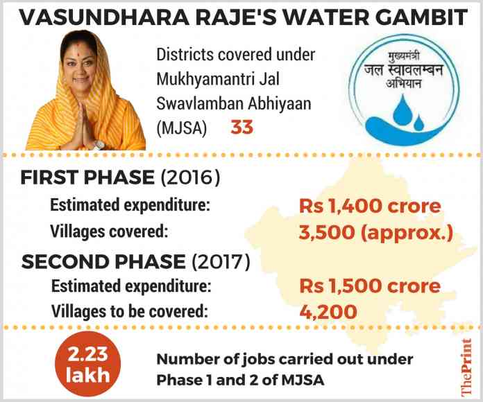 Vasundhara Raje MJSA