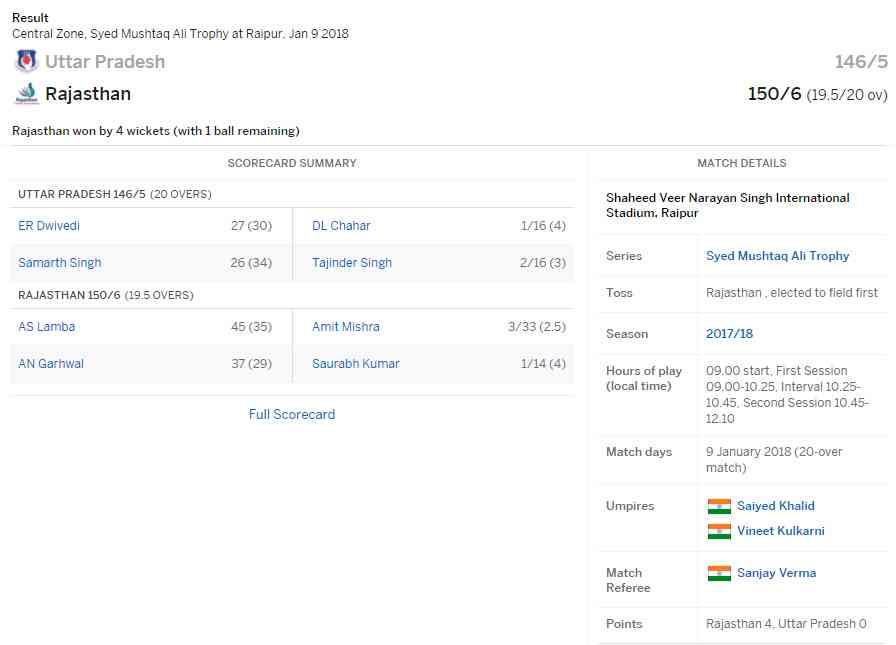 Scorecard: Rajasthan vs UP