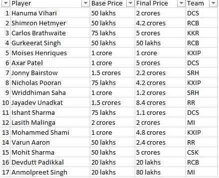 IPL Auction 2019 List
